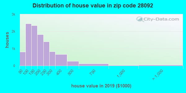 Estimate of home value of owner-occupied houses/condos in 2016 in zip code 28092