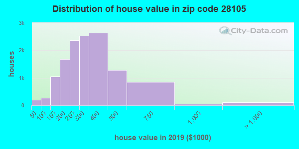 Zip code 28105 house/condo values in 2010