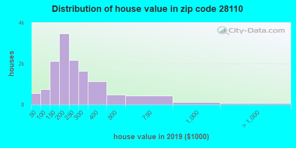 Zip code 28110 house/condo values in 2010