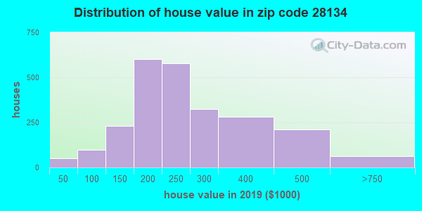 Zip code 28134 house/condo values in 2010