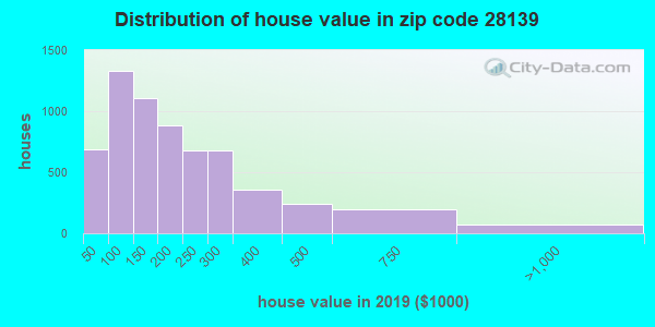 Zip code 28139 house/condo values in 2011