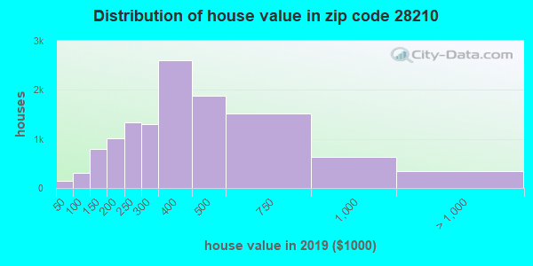 Zip code 28210 house/condo values in 2010