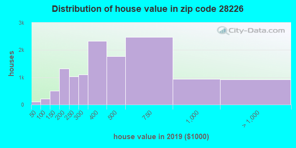 Zip code 28226 house/condo values in 2010