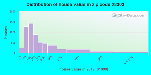 Zip code 28303 house/condo values in 2010