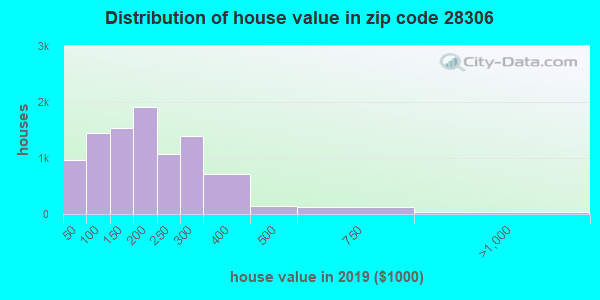 Zip code 28306 house/condo values in 2010