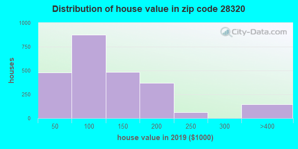Zip code 28320 house/condo values in 2010