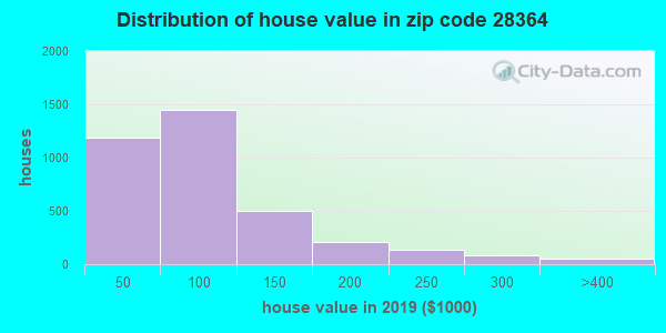Zip code 28364 house/condo values in 2010