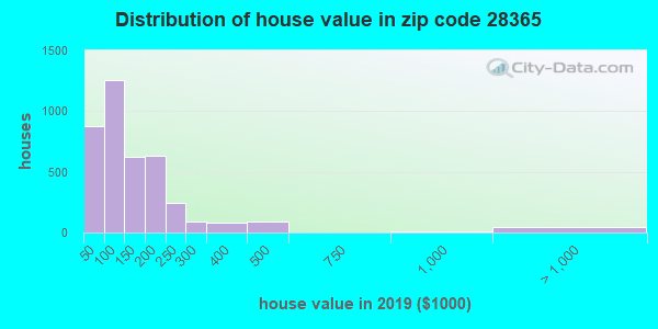 Zip code 28365 house/condo values in 2010