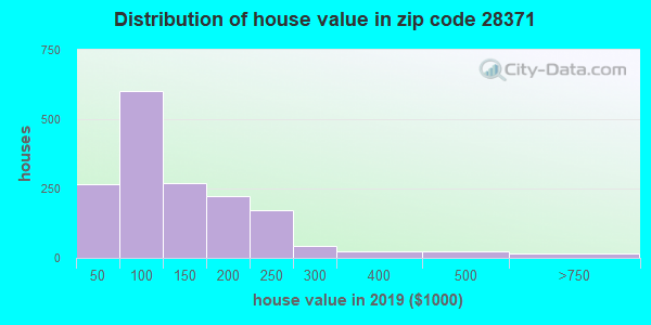Zip code 28371 house/condo values in 2010