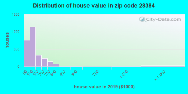Zip code 28384 house/condo values in 2010