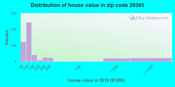 Zip code 28393 house/condo values in 2010