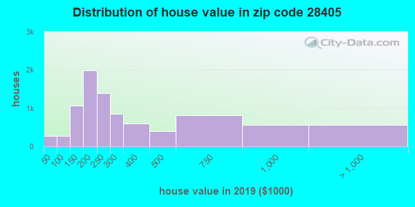 Zip code 28405 house/condo values in 2010