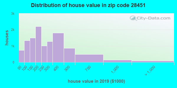 Zip code 28451 house/condo values in 2010