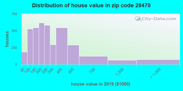 Zip code 28470 house/condo values in 2010
