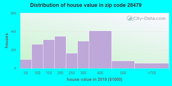 Zip code 28479 house/condo values in 2010