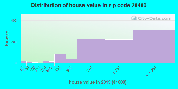 Estimate of home value of owner-occupied houses/condos in 2013 in zip code 28480