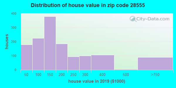 Zip code 28555 house/condo values in 2010