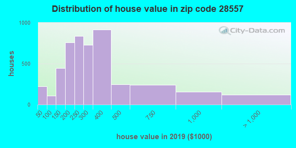 Zip code 28557 house/condo values in 2010