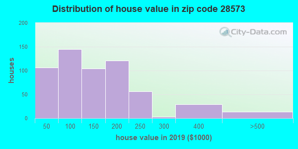 Zip code 28573 house/condo values in 2010