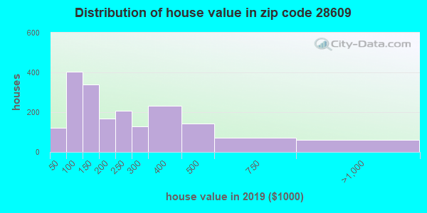 Zip code 28609 house/condo values in 2010