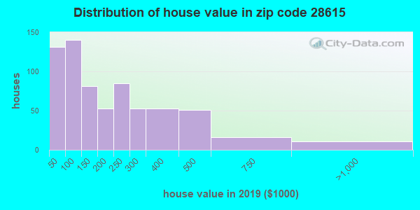 Zip code 28615 house/condo values in 2010
