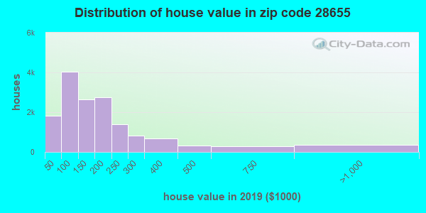 Zip code 28655 house/condo values in 2010