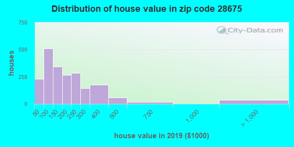 Zip code 28675 house/condo values in 2010