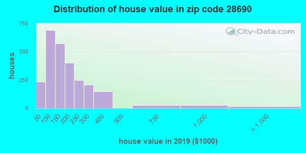 Zip code 28690 house/condo values in 2010