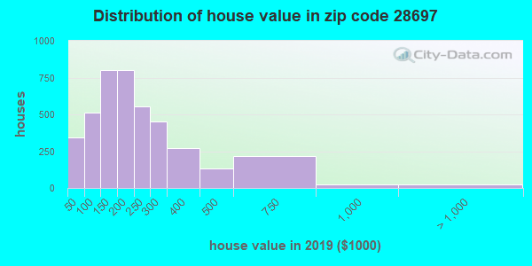 Zip code 28697 house/condo values in 2010