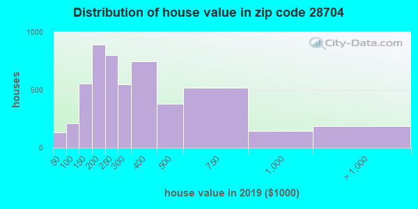 Estimate of home value of owner-occupied houses/condos in 2013 in zip code 28704