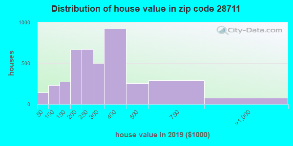 Zip code 28711 house/condo values in 2010