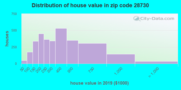 Zip code 28730 house/condo values in 2010