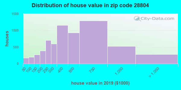 Zip code 28804 house/condo values in 2010