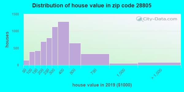 Zip code 28805 house/condo values in 2010