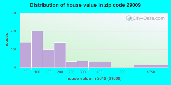 Zip code 29009 house/condo values in 2010