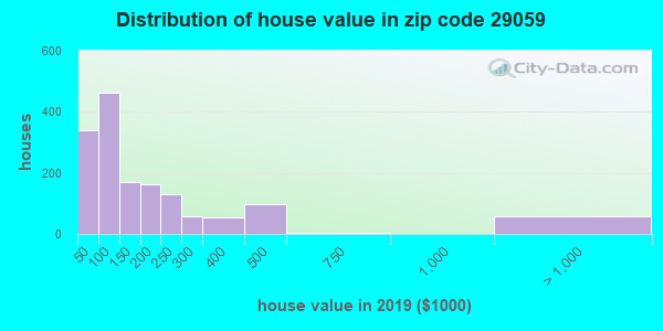Zip code 29059 house/condo values in 2010