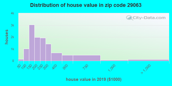 Zip code 29063 house/condo values in 2010