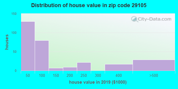 Estimate of home value of owner-occupied houses/condos in 2013 in zip code 29105