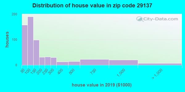 Zip code 29137 house/condo values in 2010