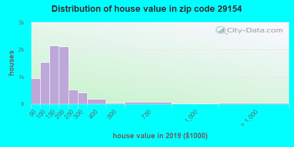 Zip code 29154 house/condo values in 2010