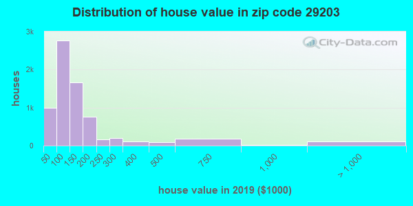Zip code 29203 house/condo values in 2011