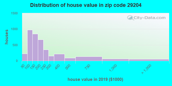 Zip code 29204 house/condo values in 2010