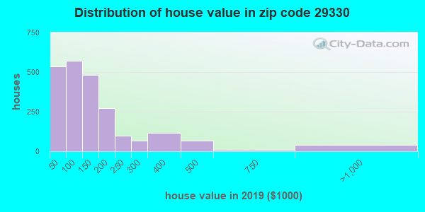 Zip code 29330 house/condo values in 2010