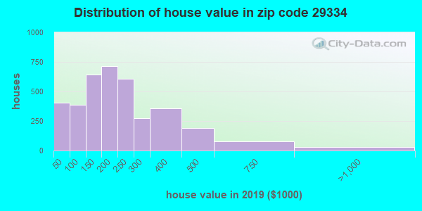 Estimate of home value of owner-occupied houses/condos in 2016 in zip code 29334