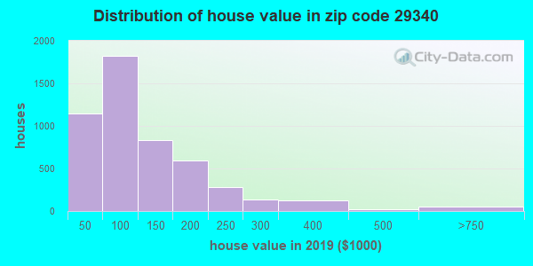 Zip code 29340 house/condo values in 2010