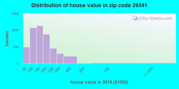 Zip code 29341 house/condo values in 2010