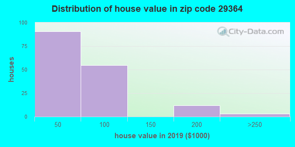 Zip code 29364 house/condo values in 2010