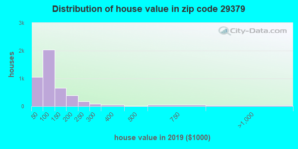 Zip code 29379 house/condo values in 2011