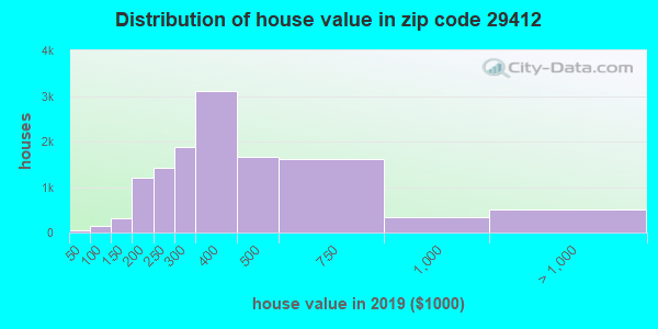 Zip code 29412 house/condo values in 2010