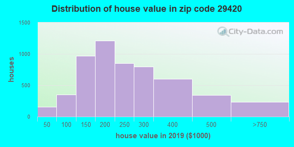 Zip code 29420 house/condo values in 2010